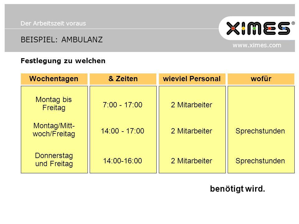 Der Arbeitszeit voraus www.ximes.com BEISPIEL: AMBULANZ Festlegung zu welchen Wochentagen& Zeitenwieviel Personalwofür benötigt wird. Montag bis Freit