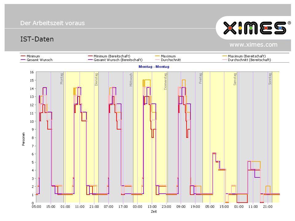 Der Arbeitszeit voraus www.ximes.com IST-Daten
