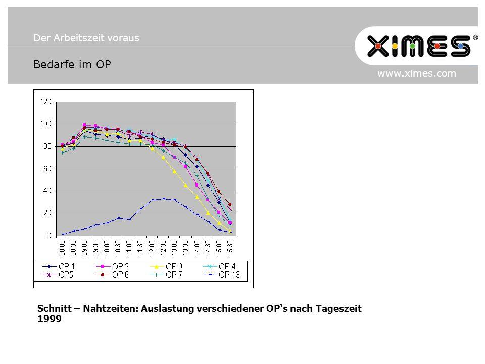 Der Arbeitszeit voraus www.ximes.com Bedarfe im OP Schnitt – Nahtzeiten: Auslastung verschiedener OPs nach Tageszeit 1999