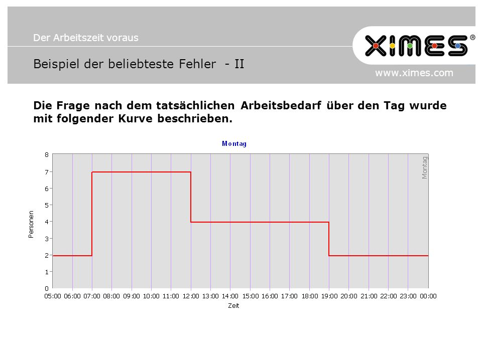 Der Arbeitszeit voraus www.ximes.com Beispiel der beliebteste Fehler - II Die Frage nach dem tatsächlichen Arbeitsbedarf über den Tag wurde mit folgender Kurve beschrieben.