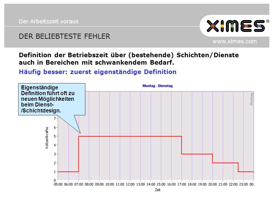 Der Arbeitszeit voraus www.ximes.com DER BELIEBTESTE FEHLER Definition der Betriebszeit über (bestehende) Schichten/Dienste auch in Bereichen mit schwankendem Bedarf.