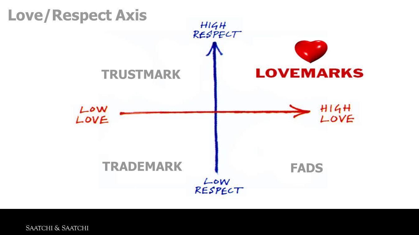 URHEBERRECHTE UND NUTZUNGSRECHTE Love/Respect Axis