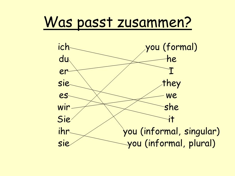 Was passt zusammen? ich du er sie es wir Sie ihr sie you (formal) he I they we she it you (informal, singular) you (informal, plural)
