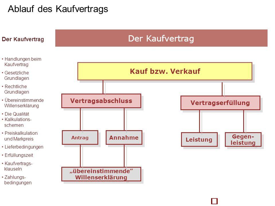 Kauf bzw. Verkauf Vertragsabschluss Antrag Annahme übereinstimmende Willenserklärung übereinstimmende Willenserklärung Vertragserfüllung Leistung Gege