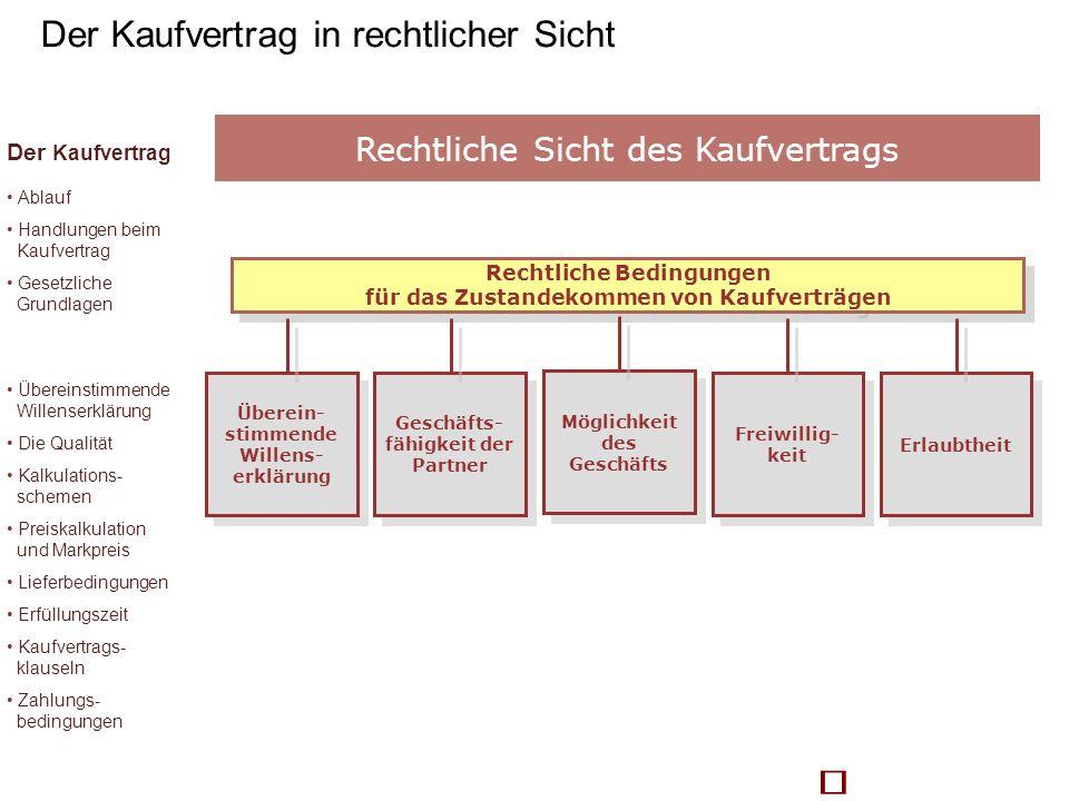 Rechtliche Bedingungen für das Zustandekommen von Kaufverträgen Rechtliche Bedingungen für das Zustandekommen von Kaufverträgen Möglichkeit des Geschä