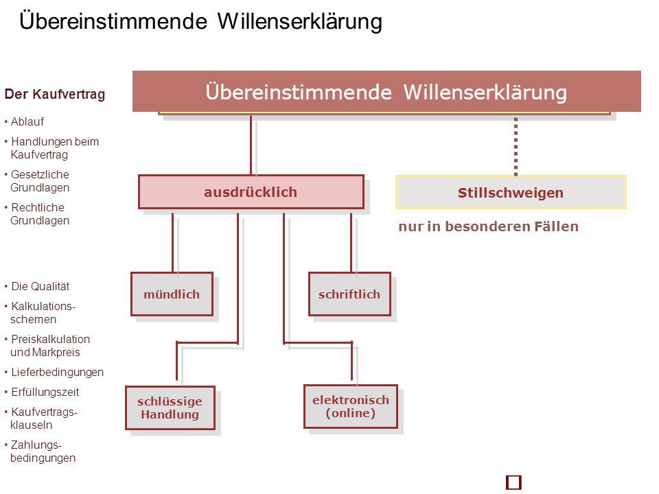 Übereinstimmende Willenserklärung ausdrücklich Stillschweigen nur in besonderen Fällen mündlich schlüssige Handlung schriftlich elektronisch (online)