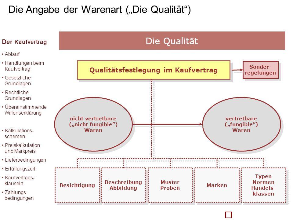 Qualitätsfestlegung im Kaufvertrag Besichtigung Beschreibung Abbildung Muster Proben Marken Typen Normen Handels- klassen nicht vertretbare (nicht fun