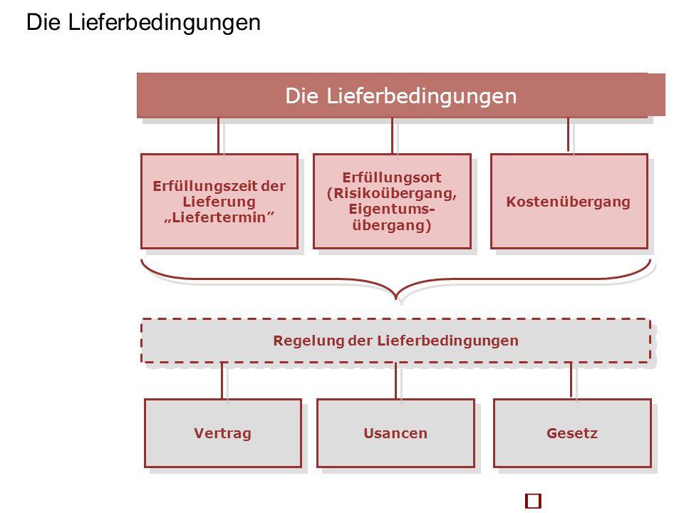 Lieferbedingungen Erfüllungszeit der Lieferung Liefertermin Kostenübergang Erfüllungsort (Risikoübergang, Eigentums- übergang) Erfüllungsort (Risikoüb