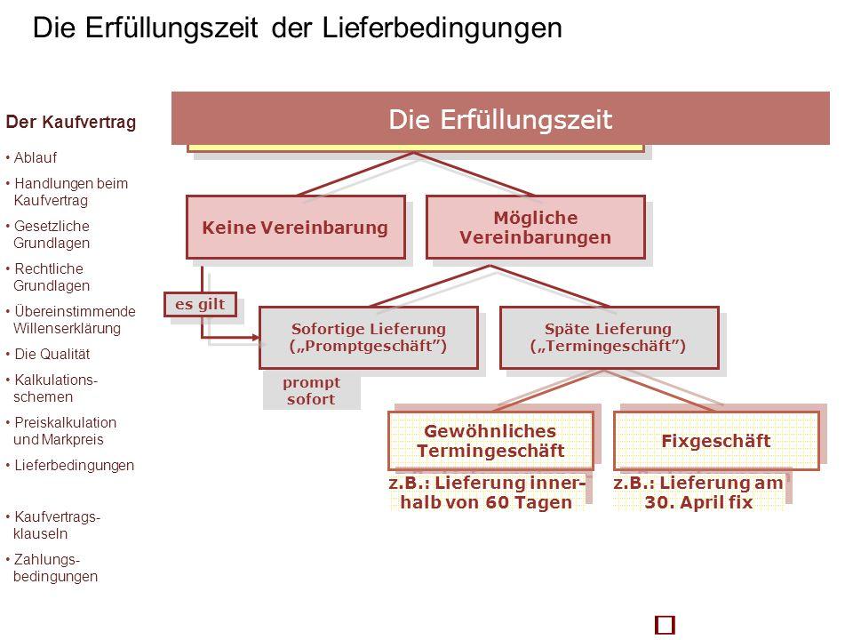 Liefertermine in Kaufverträgen Keine Vereinbarung Mögliche Vereinbarungen Gewöhnliches Termingeschäft Fixgeschäft z.B.: Lieferung inner- halb von 60 T