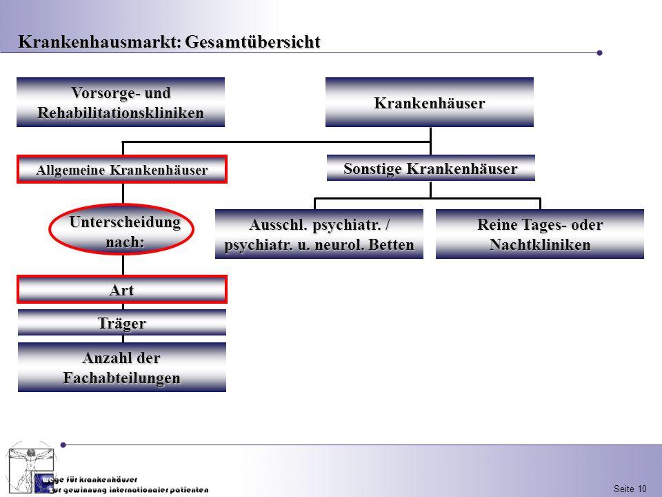 Seite 10Krankenhäuser Vorsorge- und Rehabilitationskliniken Sonstige Krankenhäuser Ausschl. psychiatr. / psychiatr. u. neurol. Betten Reine Tages- ode