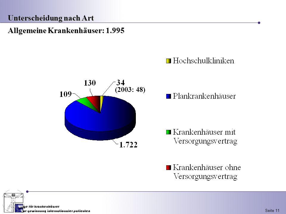 Seite 11 Unterscheidung nach Art Allgemeine Krankenhäuser: 1.995 (2003: 48)