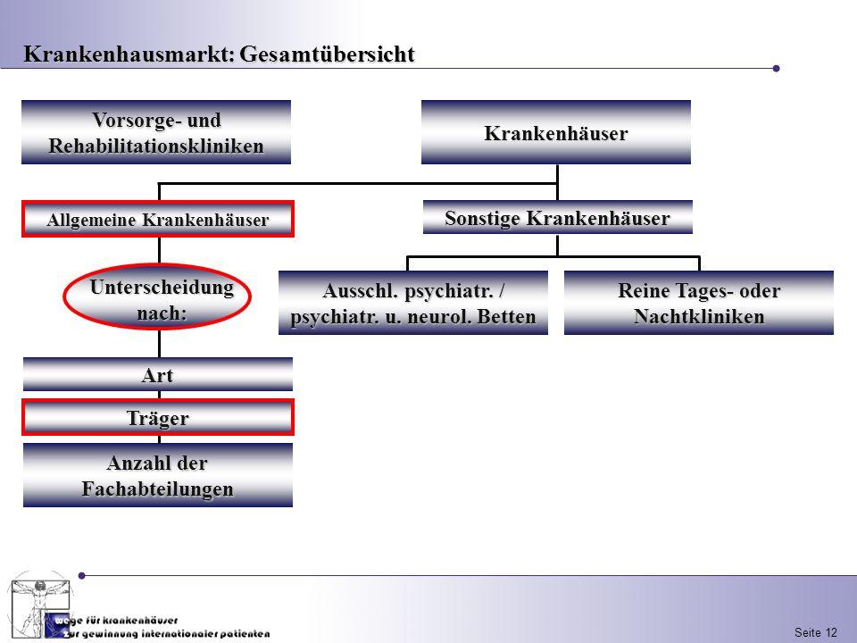 Seite 12 Vorsorge- und Rehabilitationskliniken Sonstige Krankenhäuser Ausschl. psychiatr. / psychiatr. u. neurol. Betten Reine Tages- oder Nachtklinik