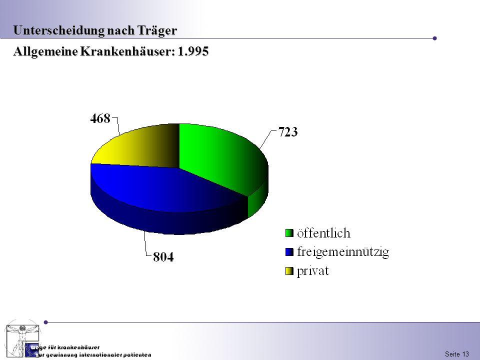Seite 13 Unterscheidung nach Träger Allgemeine Krankenhäuser: 1.995