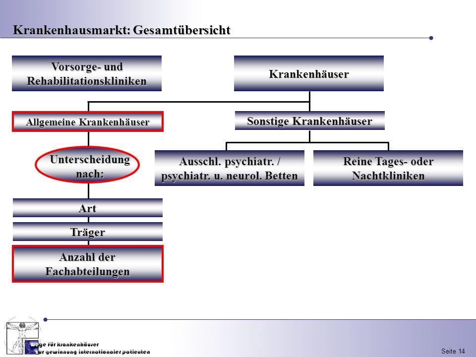 Seite 14 Vorsorge- und Rehabilitationskliniken Sonstige Krankenhäuser Ausschl. psychiatr. / psychiatr. u. neurol. Betten Reine Tages- oder Nachtklinik