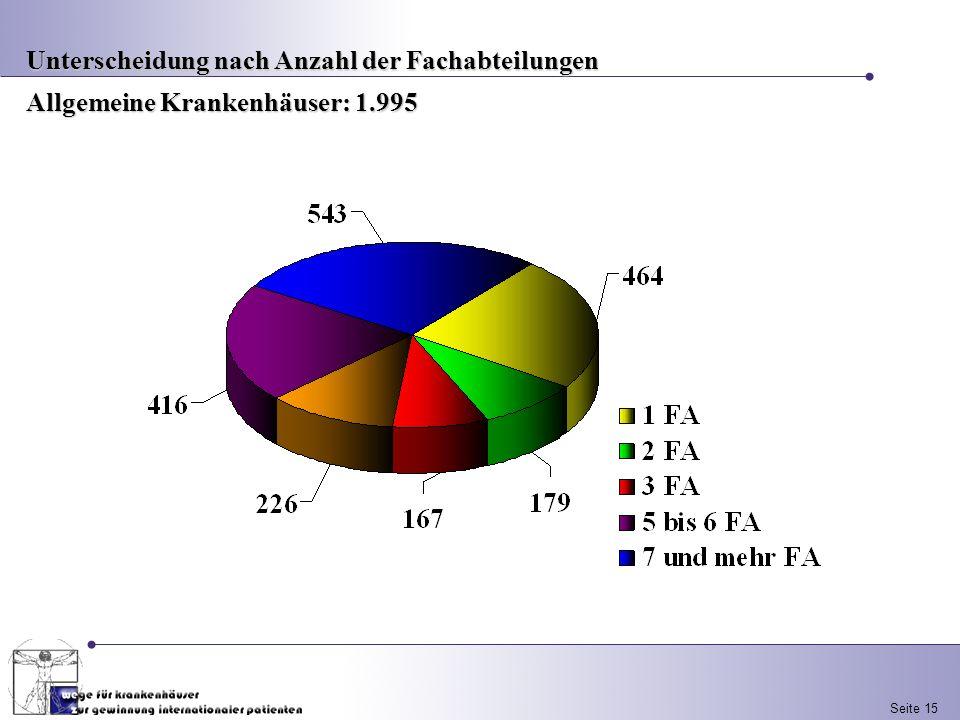 Seite 15 Unterscheidung nach Anzahl der Fachabteilungen Allgemeine Krankenhäuser: 1.995