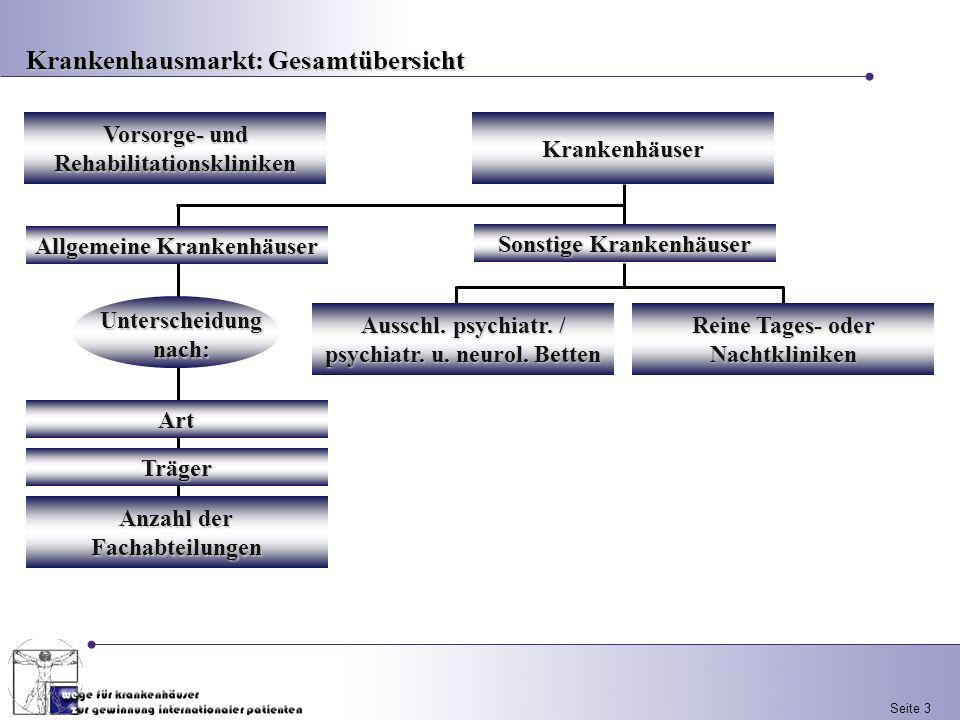 Seite 3 Krankenhausmarkt: Gesamtübersicht Krankenhäuser Vorsorge- und Rehabilitationskliniken Sonstige Krankenhäuser Ausschl. psychiatr. / psychiatr.