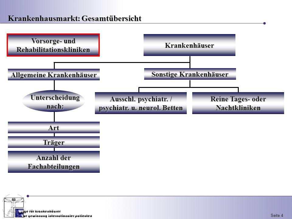 Seite 4Krankenhäuser Vorsorge- und Rehabilitationskliniken Sonstige Krankenhäuser Ausschl. psychiatr. / psychiatr. u. neurol. Betten Reine Tages- oder