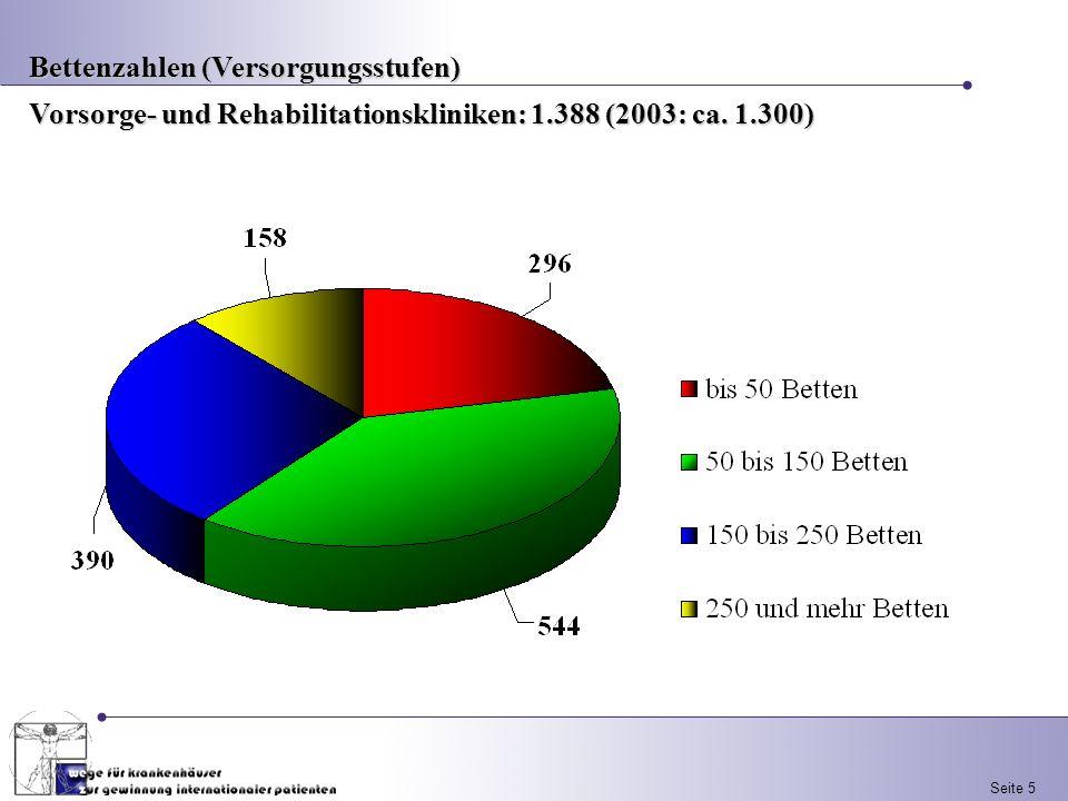Seite 5 Bettenzahlen (Versorgungsstufen) Vorsorge- und Rehabilitationskliniken: 1.388 (2003: ca. 1.300)