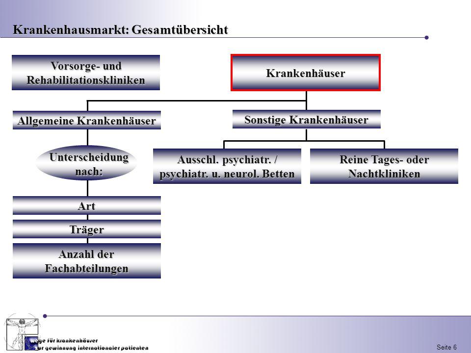 Seite 6 Vorsorge- und Rehabilitationskliniken Sonstige Krankenhäuser Ausschl. psychiatr. / psychiatr. u. neurol. Betten Reine Tages- oder Nachtklinike