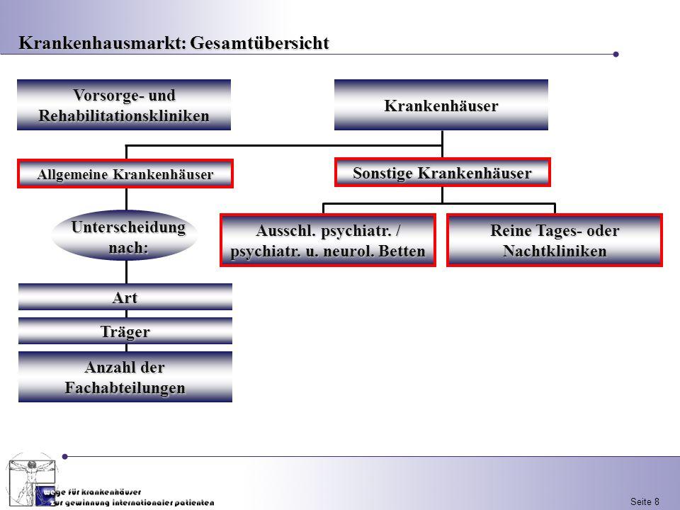 Seite 8Krankenhäuser Vorsorge- und Rehabilitationskliniken Sonstige Krankenhäuser Ausschl. psychiatr. / psychiatr. u. neurol. Betten Reine Tages- oder