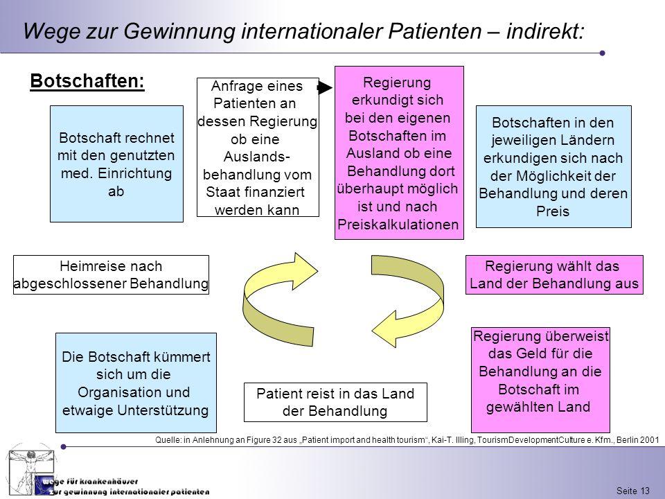 Seite 13 Wege zur Gewinnung internationaler Patienten – indirekt: Botschaften: Botschaft rechnet mit den genutzten med. Einrichtung ab Regierung überw