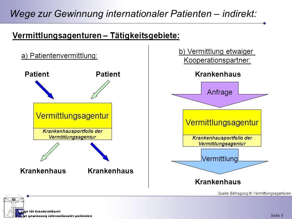 Seite 9 Wege zur Gewinnung internationaler Patienten – indirekt: Vermittlungsagenturen – Tätigkeitsgebiete: Vermittlungsagentur Patient Krankenhauspor