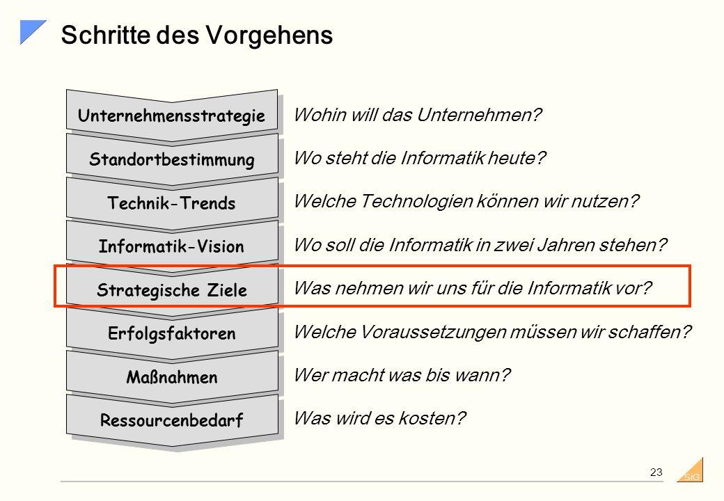 SiG Die Vision - Eine Reportage aus der Zukunft (2) Im Jahre 2004... 1. haben wir die Voraussetzung geschaffen, dass unsere Kunden über das Internet j