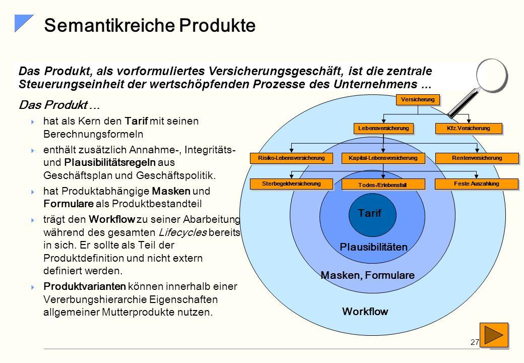 SiG 26 Kooperationen - Produktpartnerschaften Weitere Produktpartnerschaften Ziel... Organisatorische und Technische Voraussetzungen für neue Produktp