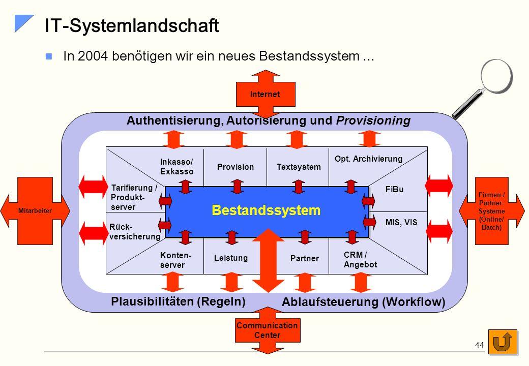 SiG Anforderungsprofil - Anwendungen Neues System für die Bestandsverwaltung... Architekturgetrieben Fach-, Anwendungs- und Systemarchitektur explizit