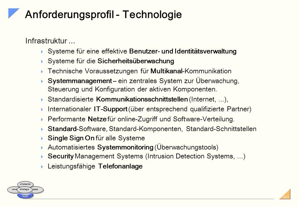 SiG 44 Inkasso/ Exkasso ProvisionTextsystem Opt. Archivierung FiBu MIS, VIS CRM / Angebot Partner Leistung Rück- versicherung Tarifierung / Produkt- s