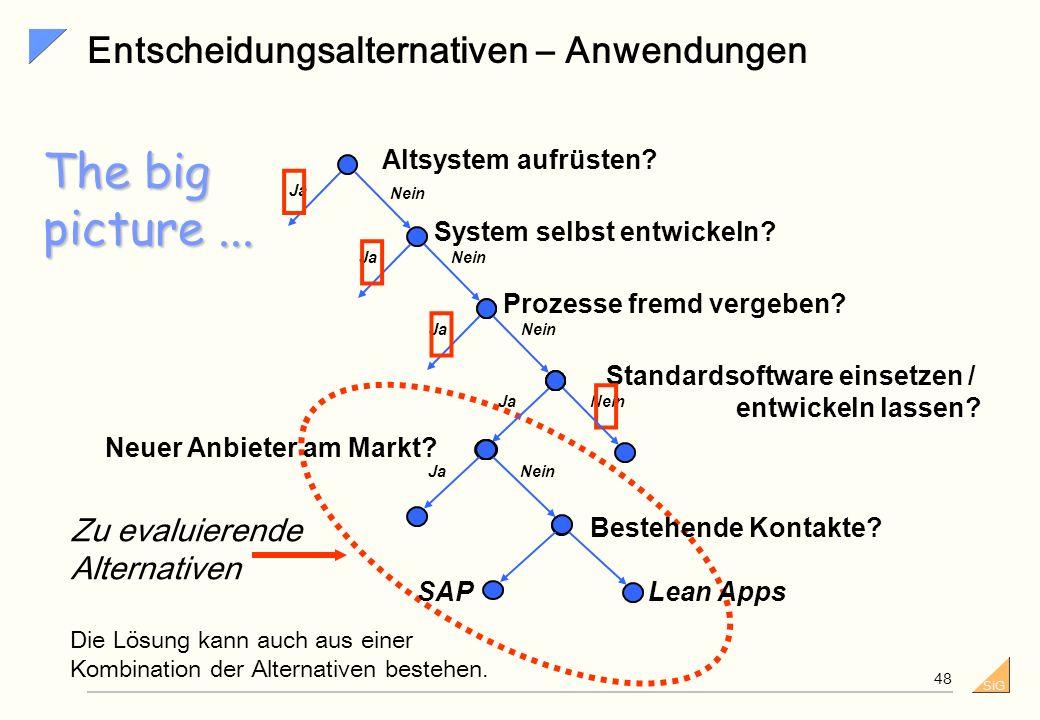 SiG 47 Schritte des Vorgehens Wohin will das Unternehmen? Wo steht die Informatik heute? Welche Technologien können wir nutzen? Wo soll die Informatik