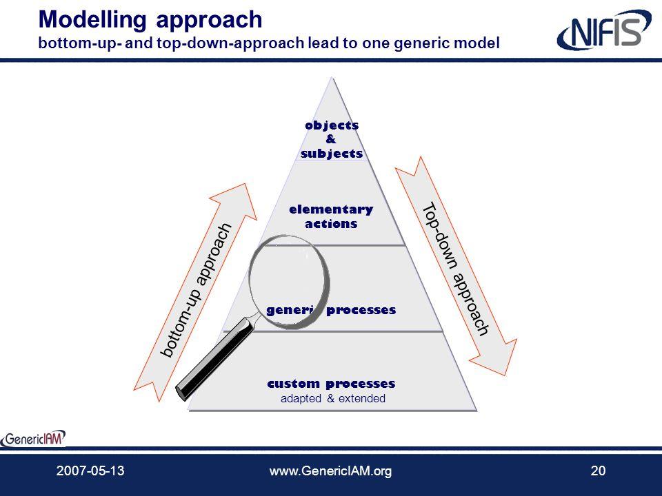 2007-05-13www.GenericIAM.org19 elemente Ebenenstruktur der Prozesse Wie fügen sich die generischen IAM-Prozesse in ein Gesamtmodell? Unsere Arbeitswei