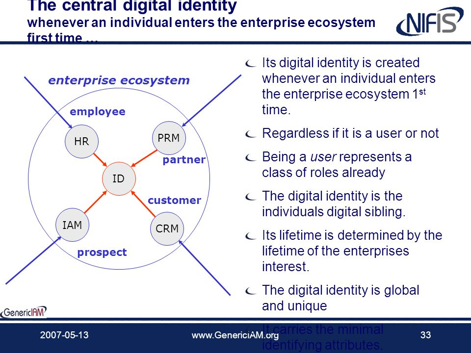 2007-05-13www.GenericIAM.org32 Attributes The Identity and its less rich sibling the digital identity Identity is the fundamental concept of identity