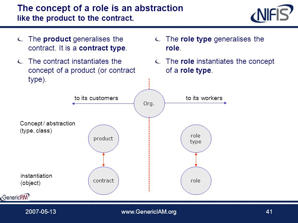 2007-05-13www.GenericIAM.org40 The role The role is an abstraction Like the product abstracts the contract Hence the role type relates to role like pr