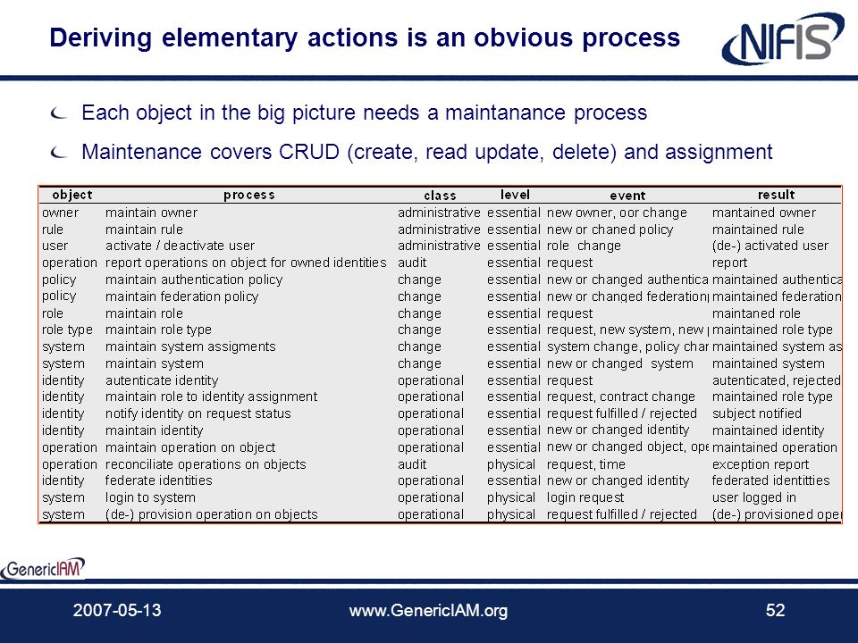 2007-05-13www.GenericIAM.org51 Elementary actions – changes on objects The Identities role in an organisation performs operations on resources The Pro