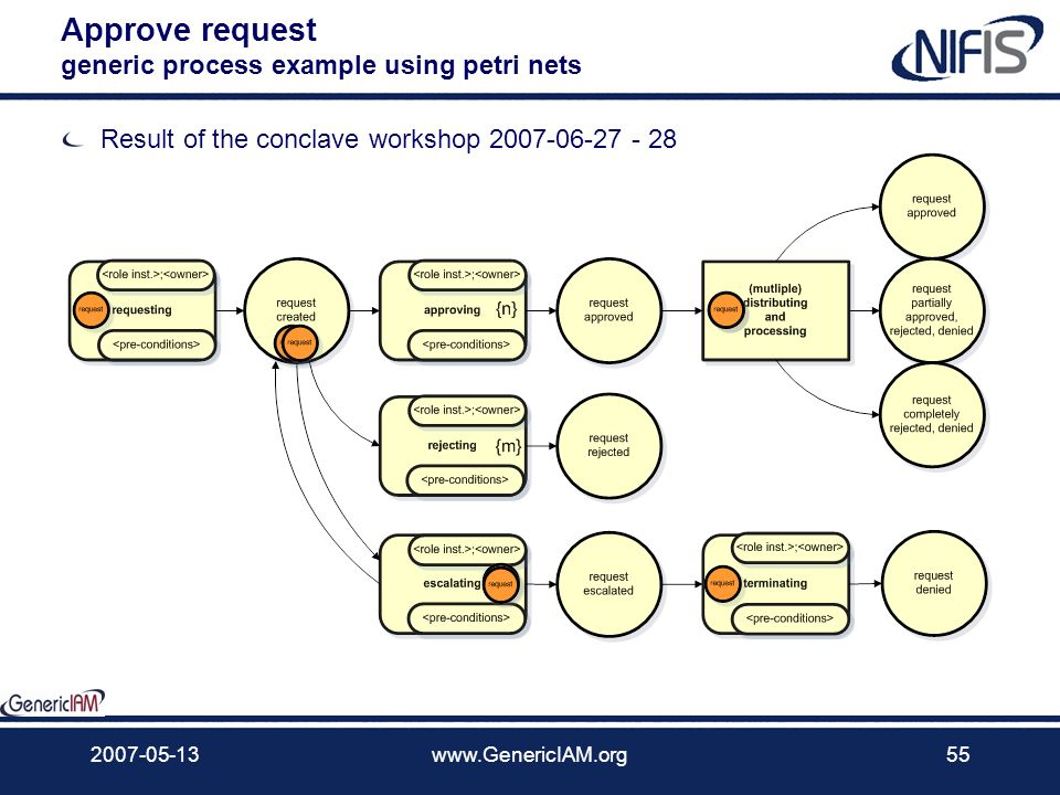 2007-05-13www.GenericIAM.org54 Applying the generic essential model The model enables deriving a complete set of elementary actions. Otherwise the num