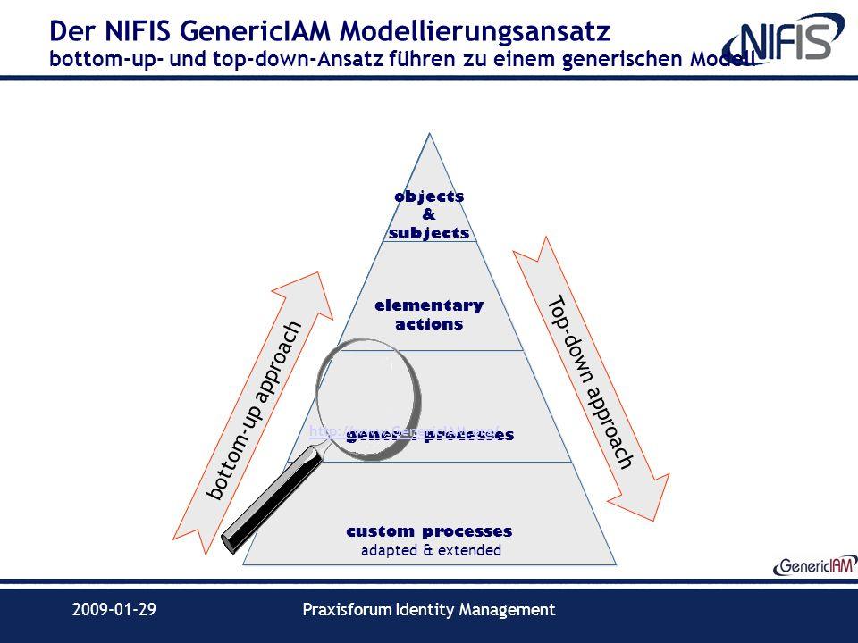 2009-01-29Praxisforum Identity Management custom processes adapted & extended Der NIFIS GenericIAM Modellierungsansatz bottom-up- und top-down-Ansatz