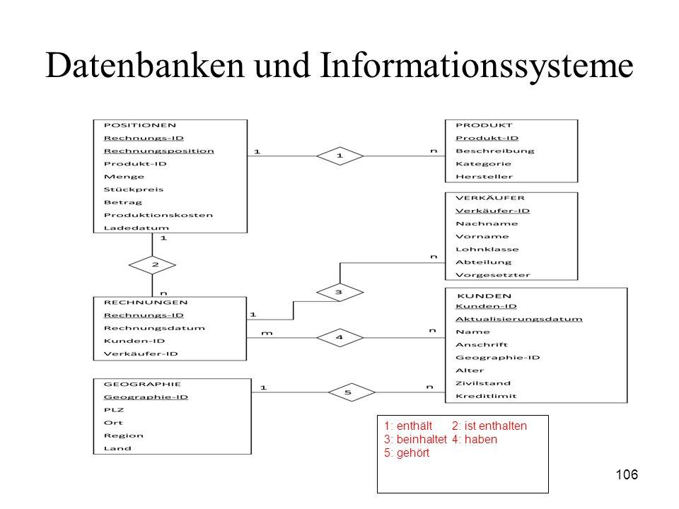 106 Datenbanken und Informationssysteme 1: enthält2: ist enthalten 3: beinhaltet4: haben 5: gehört