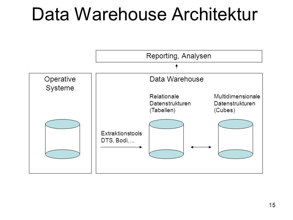 15 Data Warehouse Data Warehouse Architektur Operative Systeme Extraktionstools DTS, Bodi,... Relationale Datenstrukturen (Tabellen) Multidimensionale