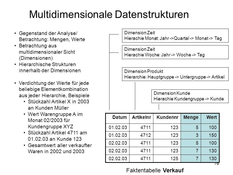 16 Multidimensionale Datenstrukturen DatumArtikelnrKundennrMengeWert 01.02.0347111235100 01.02.0347121233150 02.02.0347111235100 02.02.0347111237130 0