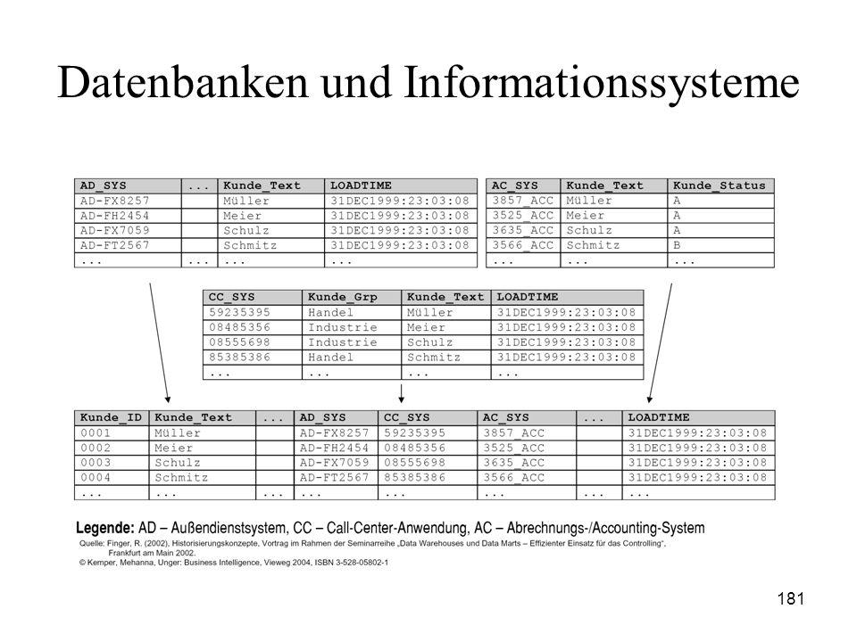 181 Datenbanken und Informationssysteme
