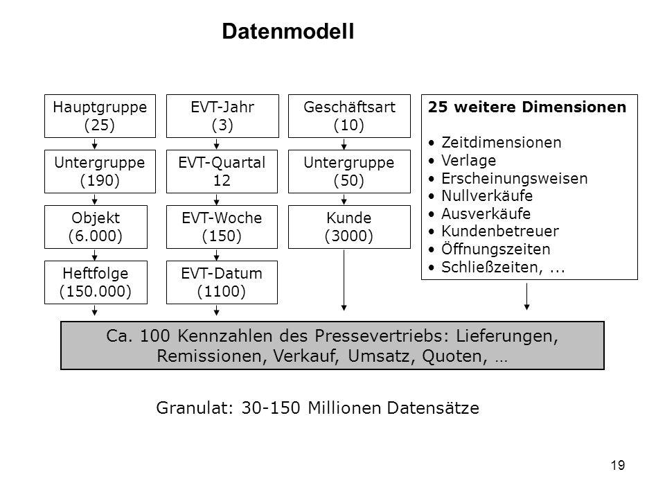 19 Datenmodell Ca. 100 Kennzahlen des Pressevertriebs: Lieferungen, Remissionen, Verkauf, Umsatz, Quoten, … Untergruppe (190) Objekt (6.000) Heftfolge