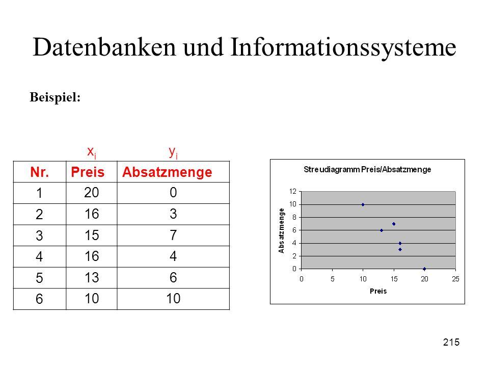 215 Datenbanken und Informationssysteme Beispiel: xixi yiyi Nr.PreisAbsatzmenge 1 200 2 163 3 157 4 164 5 136 6 10