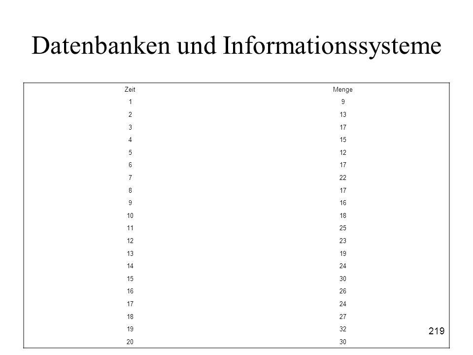 219 Datenbanken und Informationssysteme ZeitMenge 19 213 317 415 512 617 722 817 916 1018 1125 1223 1319 1424 1530 1626 1724 1827 1932 2030