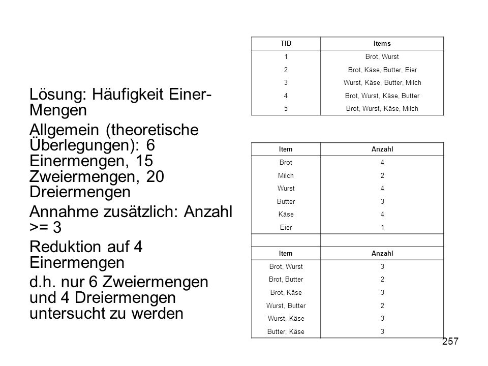 257 Lösung: Häufigkeit Einer- Mengen Allgemein (theoretische Überlegungen): 6 Einermengen, 15 Zweiermengen, 20 Dreiermengen Annahme zusätzlich: Anzahl