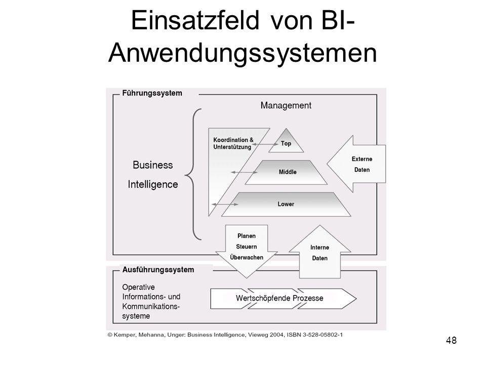 48 Einsatzfeld von BI- Anwendungssystemen