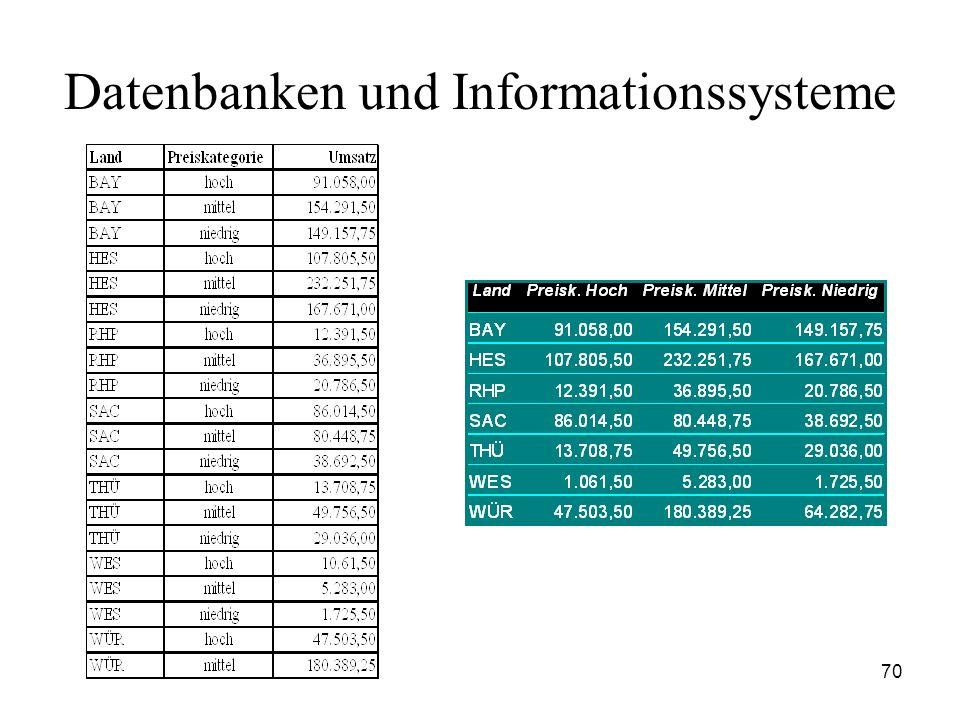 70 Datenbanken und Informationssysteme