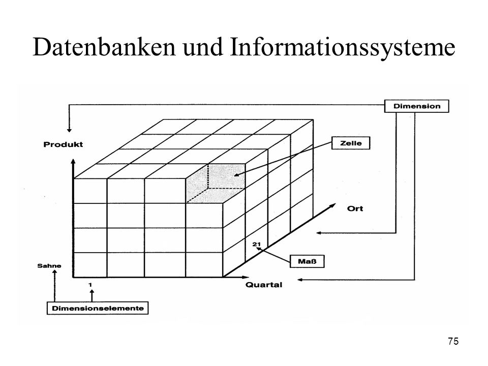 75 Datenbanken und Informationssysteme