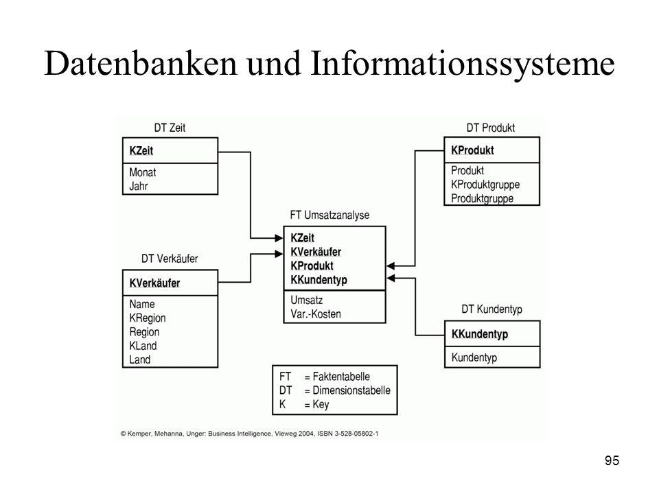 95 Datenbanken und Informationssysteme