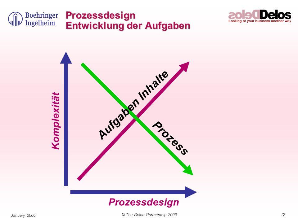 12© The Delos Partnership 2006 January 2006 Prozess Prozessdesign Komplexität Prozessdesign Entwicklung der Aufgaben Aufgaben Inhalte